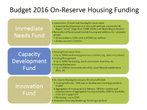 2016 07 19 INAC Funding Model for Budget 2016